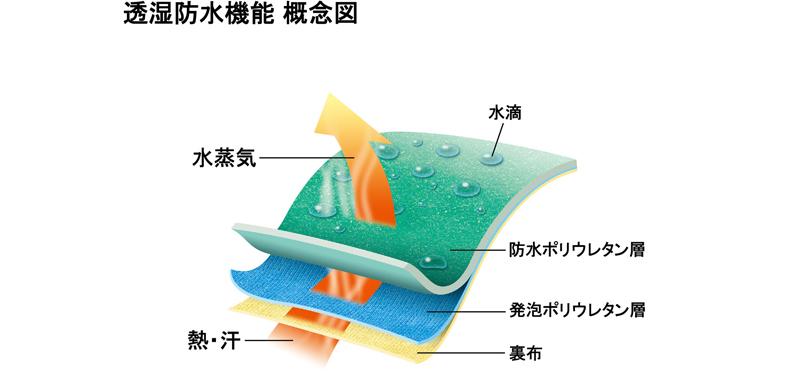 水を通さず湿気は逃がす! 透湿防水機能でムレにくい